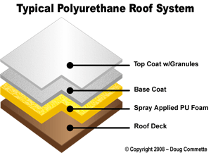 protective roof coatings over spray foam denver